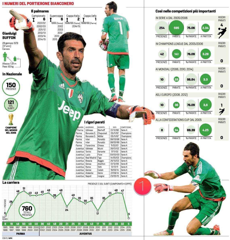 I numeri di Buffon