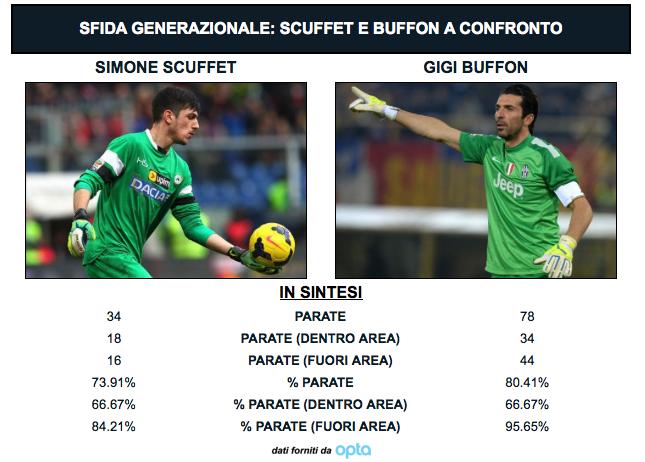 Confronto Scuffet-Buffon