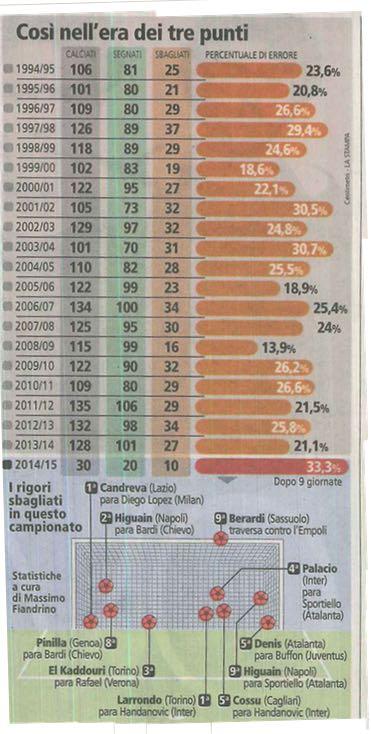 Stastistiche rigori 2014-2015