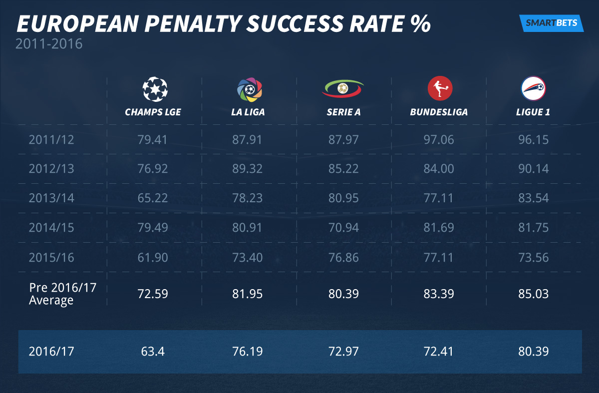 EUROPEAN-penalty-TABLE