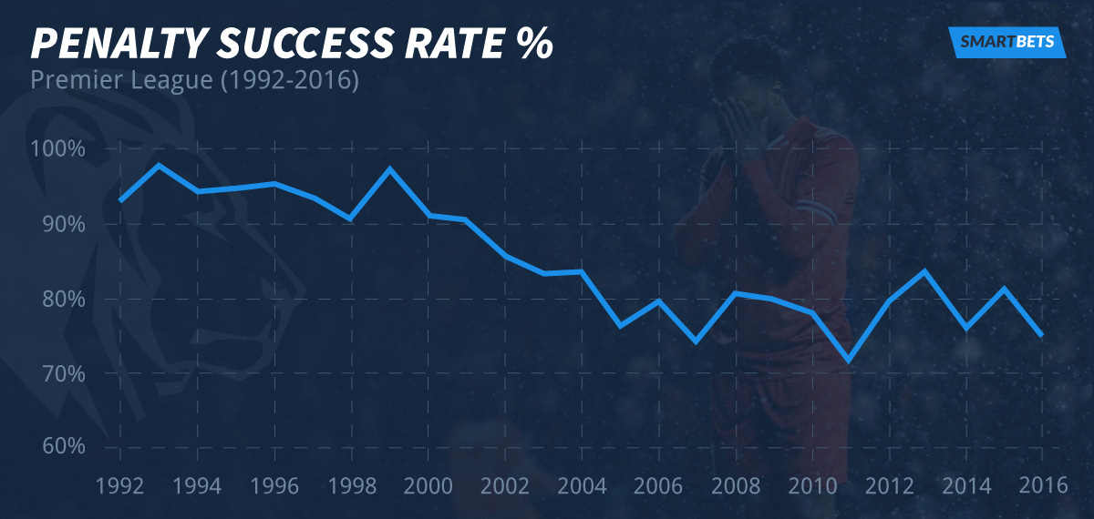 PL-penalty-success-rate(1)